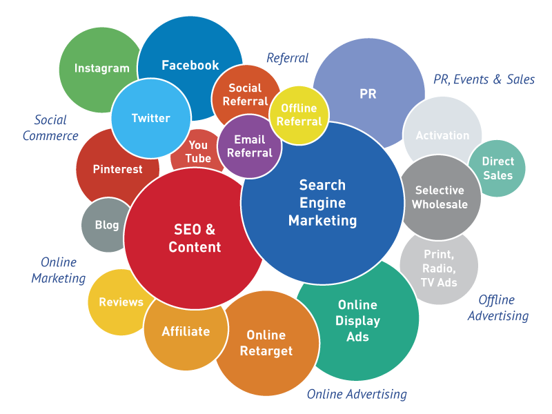 Key Components of a Digital Marketing Strategy